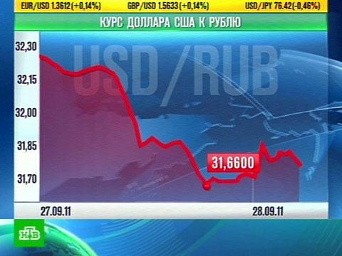 Курс доллара биржа
