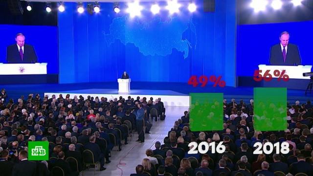 ВЦИОМ выяснил, какие темы послания президента заинтересовали россиян