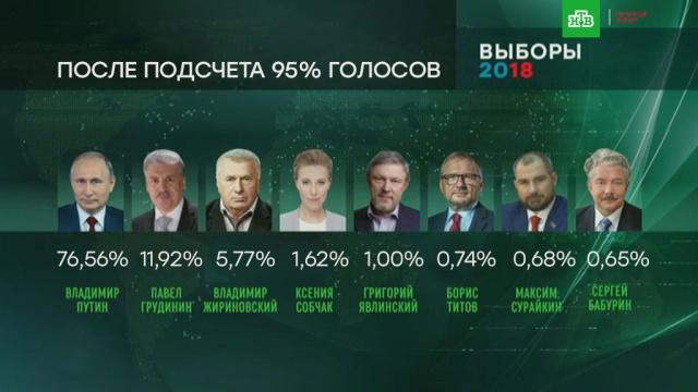ЦИК обработал 95% протоколов: у Путина 76,56%