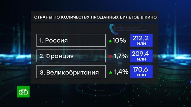 Крупнейшим кинорынком Европы стала Россия